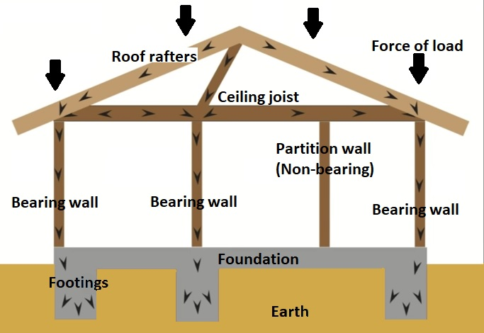 pic of load bearing walls